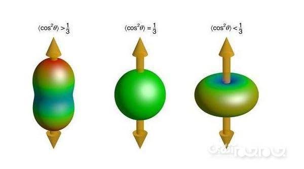 یک تیم بین المللی از دانشمندان برای اولین بار پیروز به ثبت موج کوانتومی در ترکیب هلیوم شدند
